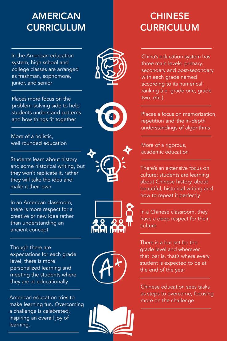 American-curriculum-vs-chinese-curriculum