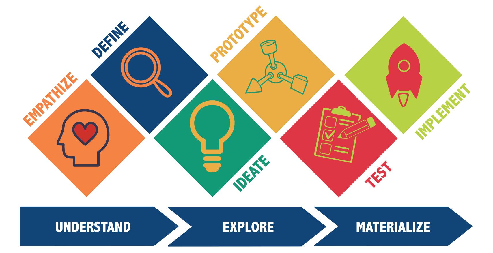 students-design-thinking